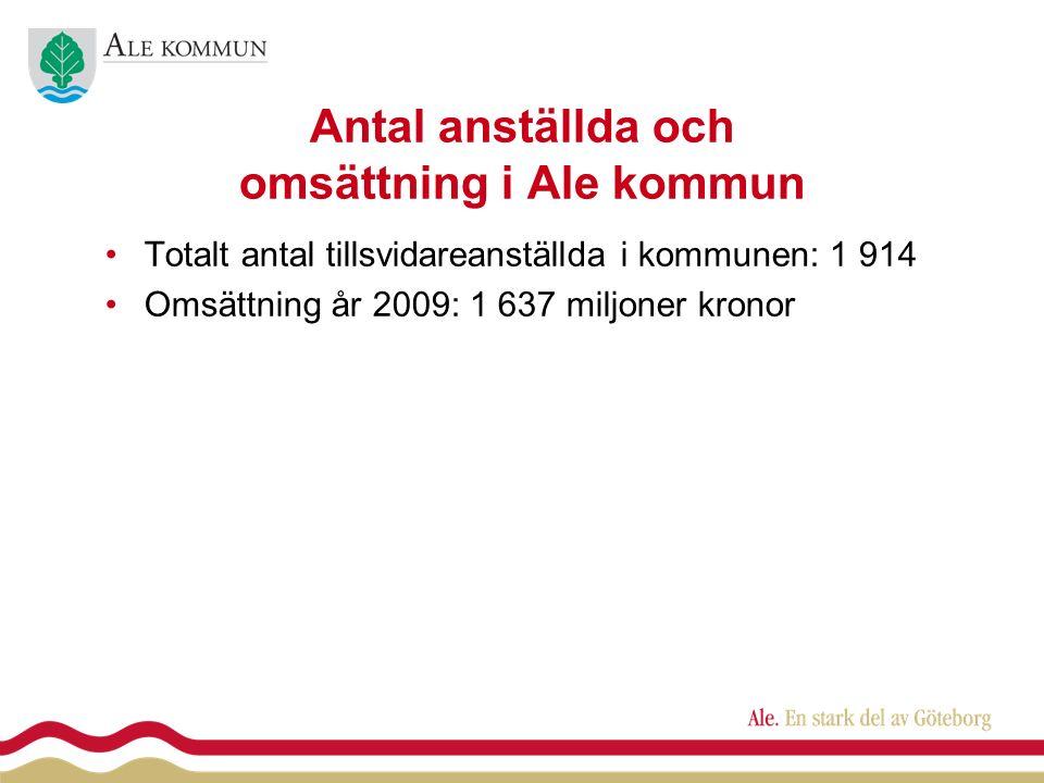 Antal anställda och omsättning i Ale kommun Totalt antal tillsvidareanställda i kommunen: 1 914 Omsättning år 2009: 1 637 miljoner kronor