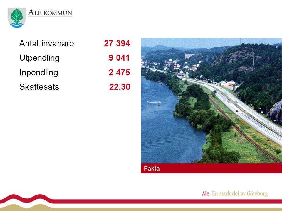 Antal invånare 27 394 Utpendling 9 041 Inpendling 2 475 Skattesats 22.30 Fakta