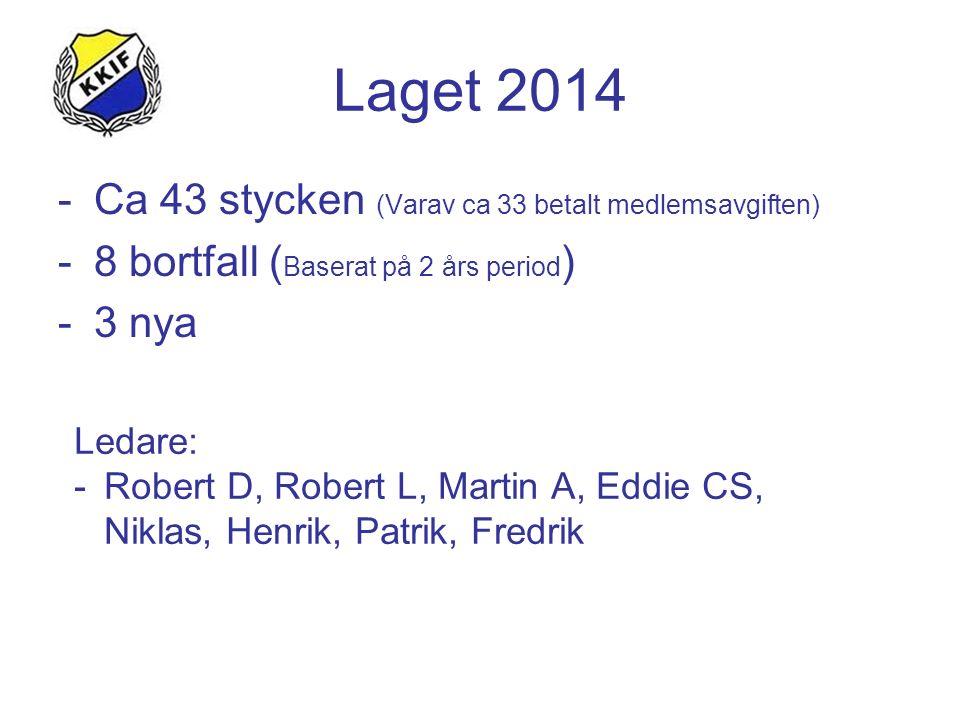 Laget 2014 -Ca 43 stycken (Varav ca 33 betalt medlemsavgiften) -8 bortfall ( Baserat på 2 års period ) -3 nya Ledare: -Robert D, Robert L, Martin A, Eddie CS, Niklas, Henrik, Patrik, Fredrik