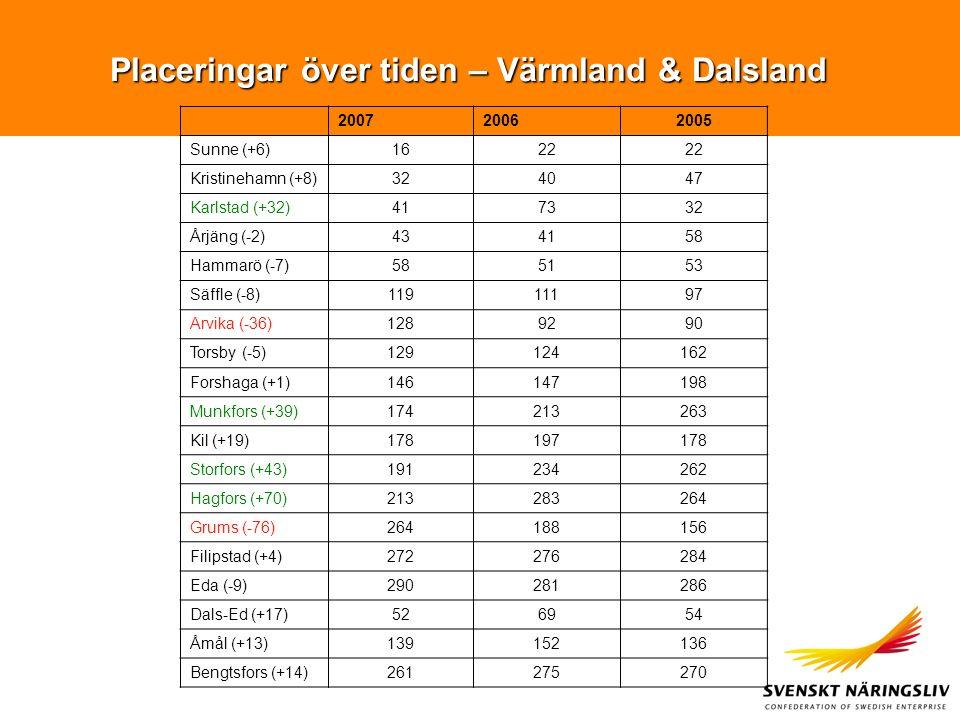 Placeringar över tiden – Värmland & Dalsland 200720062005 Sunne (+6)1622 Kristinehamn (+8)324047 Karlstad (+32)417332 Årjäng (-2)434158 Hammarö (-7)585153 Säffle (-8)11911197 Arvika (-36)1289290 Torsby (-5)129124162 Forshaga (+1)146147198 Munkfors (+39)174213263 Kil (+19)178197178 Storfors (+43)191234262 Hagfors (+70)213283264 Grums (-76)264188156 Filipstad (+4)272276284 Eda (-9)290281286 Dals-Ed (+17)526954 Åmål (+13)139152136 Bengtsfors (+14)261275270