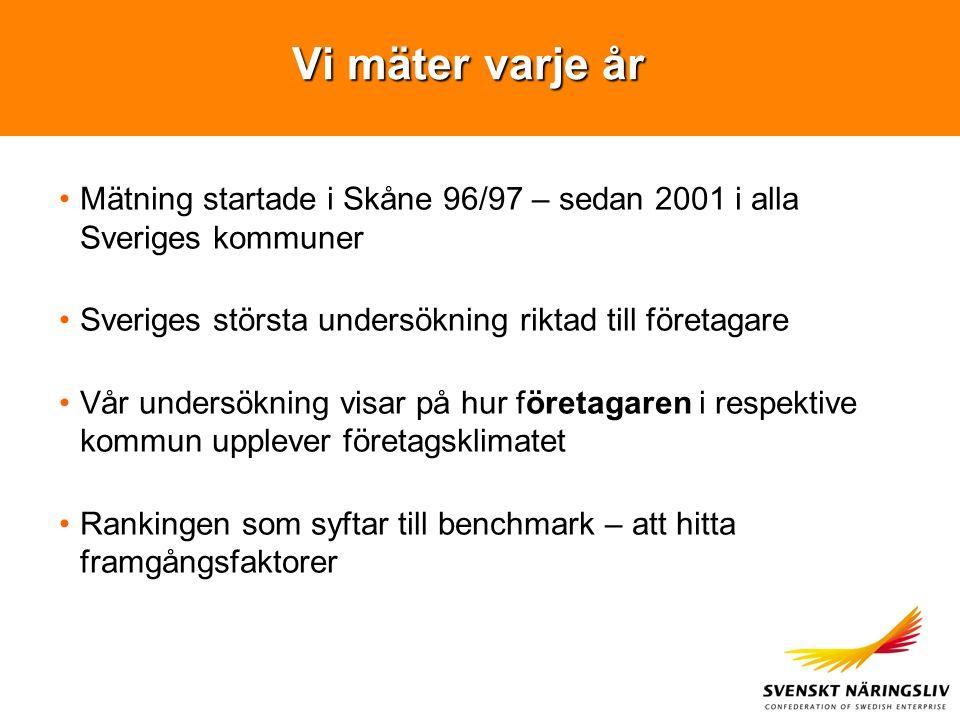 Vi mäter varje år Mätning startade i Skåne 96/97 – sedan 2001 i alla Sveriges kommuner Sveriges största undersökning riktad till företagare Vår undersökning visar på hur företagaren i respektive kommun upplever företagsklimatet Rankingen som syftar till benchmark – att hitta framgångsfaktorer