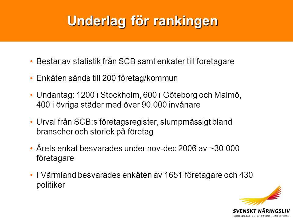 Underlag för rankingen Består av statistik från SCB samt enkäter till företagare Enkäten sänds till 200 företag/kommun Undantag: 1200 i Stockholm, 600 i Göteborg och Malmö, 400 i övriga städer med över 90.000 invånare Urval från SCB:s företagsregister, slumpmässigt bland branscher och storlek på företag Årets enkät besvarades under nov-dec 2006 av ~30.000 företagare I Värmland besvarades enkäten av 1651 företagare och 430 politiker