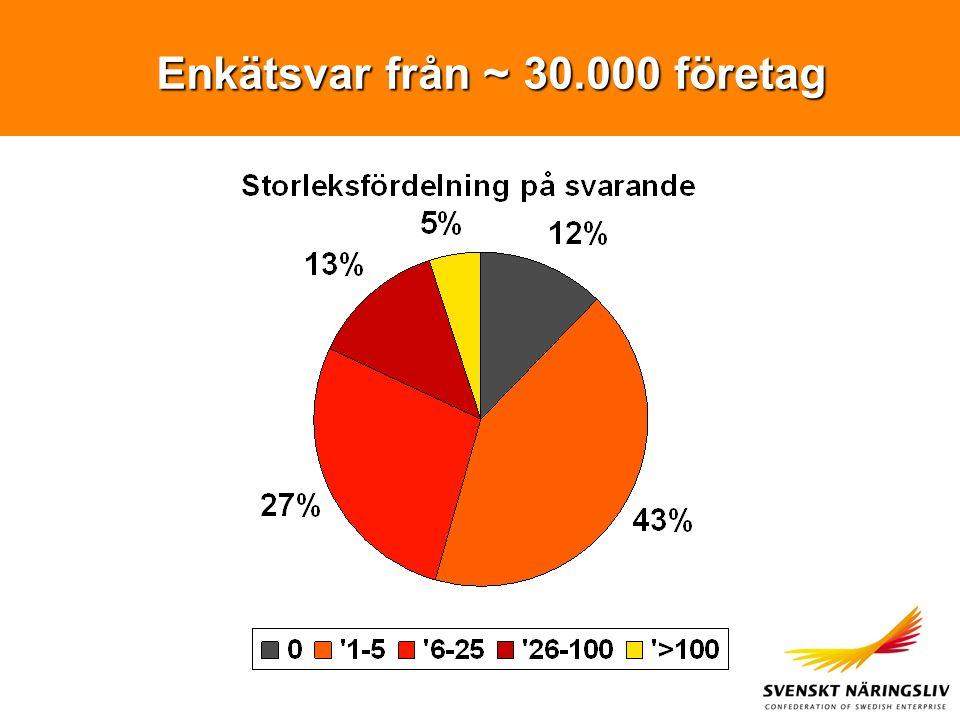 Enkätsvar från ~ 30.000 företag Enkätsvar från ~ 30.000 företag