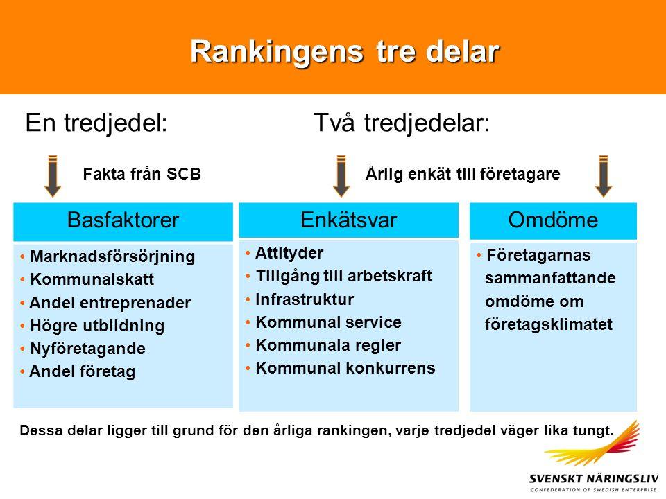 Rankingens tre delar Enkätsvar Attityder Tillgång till arbetskraft Infrastruktur Kommunal service Kommunala regler Kommunal konkurrens Basfaktorer Mar