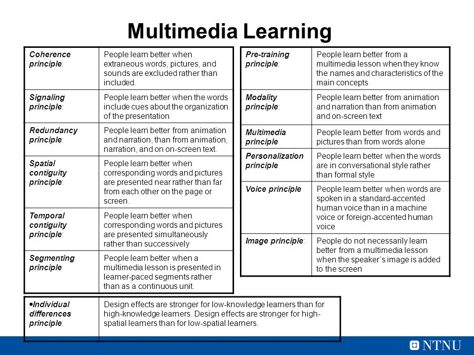Multimedia Learning Pre-training principle: People learn better from a multimedia lesson when they know the names and characteristics of the main concepts Modality principle: People learn better from animation and narration than from animation and on-screen text Multimedia principle People learn better from words and pictures than from words alone Personalization principle People learn better when the words are in conversational style rather than formal style Voice principlePeople learn better when words are spoken in a standard-accented human voice than in a machine voice or foreign-accented human voice Image principle:People do not necessarily learn better from a multimedia lesson when the speaker's image is added to the screen Coherence principle: People learn better when extraneous words, pictures, and sounds are excluded rather than included.
