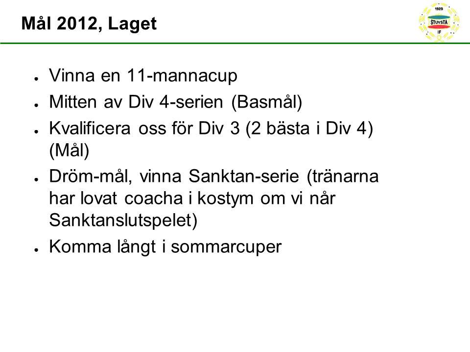 Mål 2012, Laget ● Vinna en 11-mannacup ● Mitten av Div 4-serien (Basmål) ● Kvalificera oss för Div 3 (2 bästa i Div 4) (Mål) ● Dröm-mål, vinna Sanktan