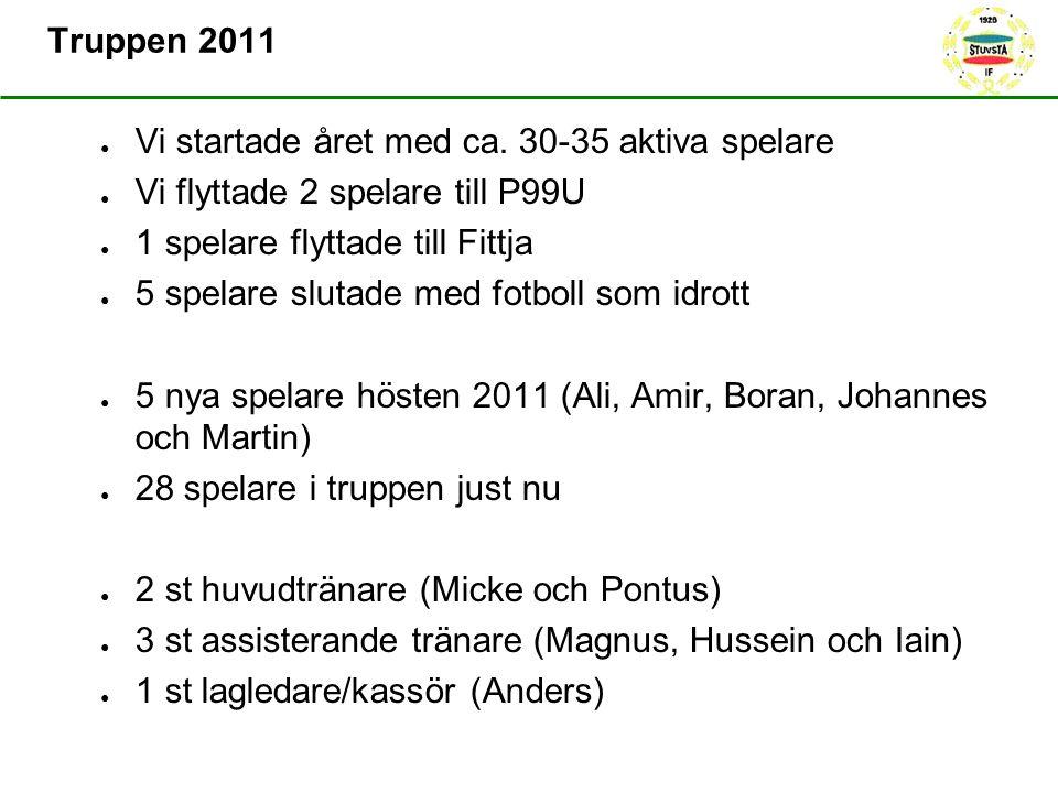 Truppen 2011 ● Vi startade året med ca. 30-35 aktiva spelare ● Vi flyttade 2 spelare till P99U ● 1 spelare flyttade till Fittja ● 5 spelare slutade me