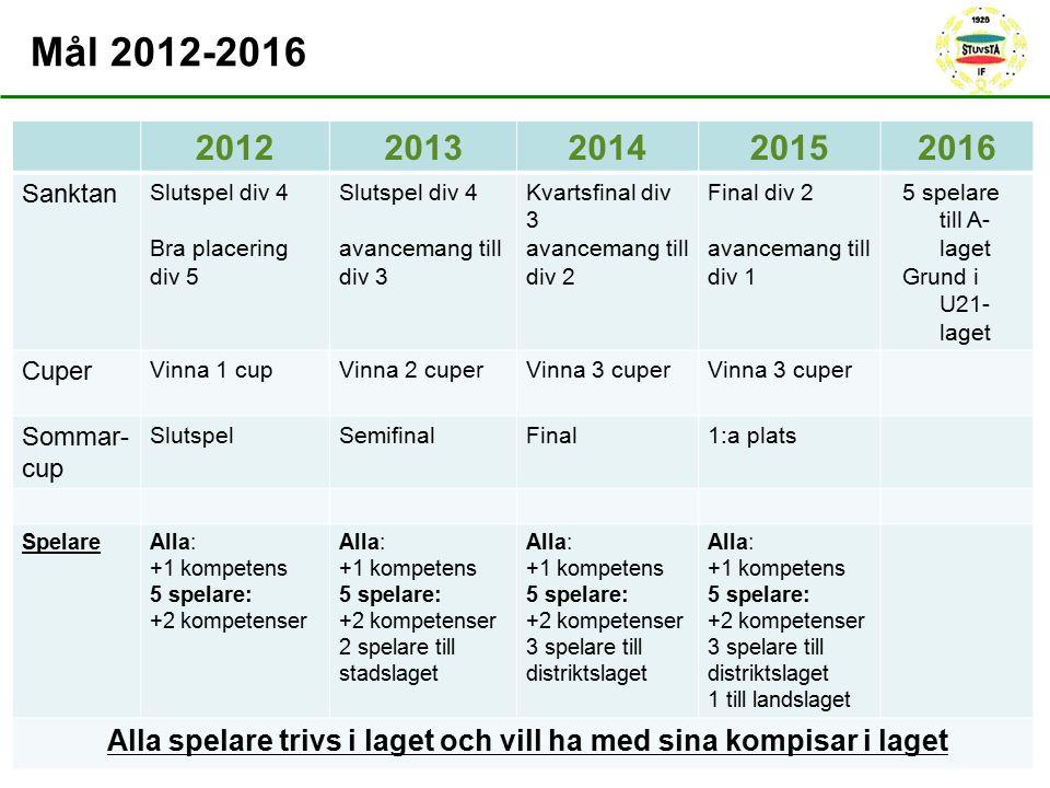 20122013201420152016 Sanktan Slutspel div 4 Bra placering div 5 Slutspel div 4 avancemang till div 3 Kvartsfinal div 3 avancemang till div 2 Final div
