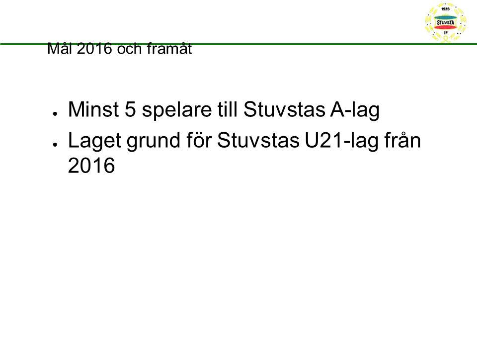 Mål 2016 och framåt ● Minst 5 spelare till Stuvstas A-lag ● Laget grund för Stuvstas U21-lag från 2016