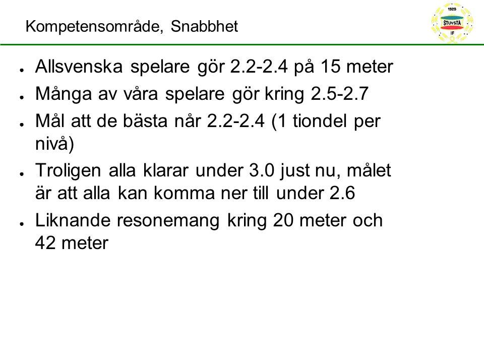 Kompetensområde, Snabbhet ● Allsvenska spelare gör 2.2-2.4 på 15 meter ● Många av våra spelare gör kring 2.5-2.7 ● Mål att de bästa når 2.2-2.4 (1 tio
