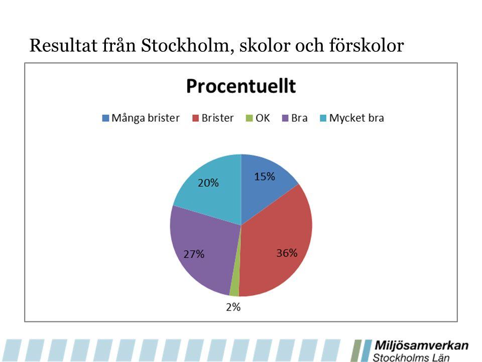 Resultat från Stockholm, skolor och förskolor