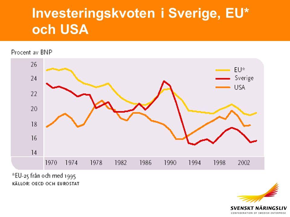 Investeringskvoten i Sverige, EU* och USA