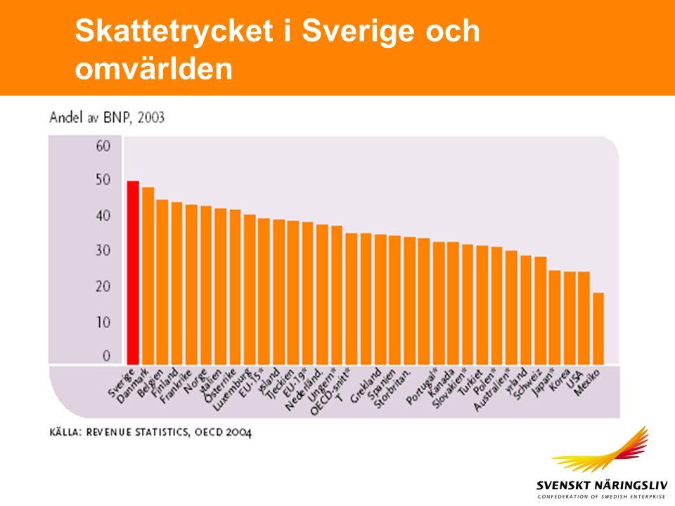 Skattetrycket i Sverige och omvärlden