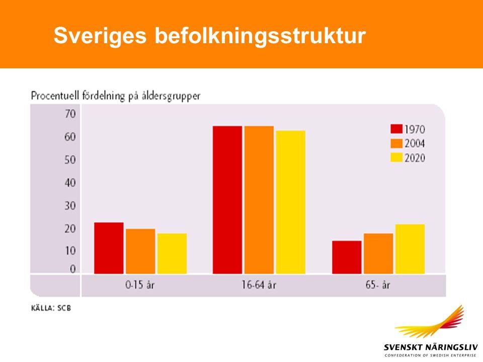 Sveriges befolkningsstruktur