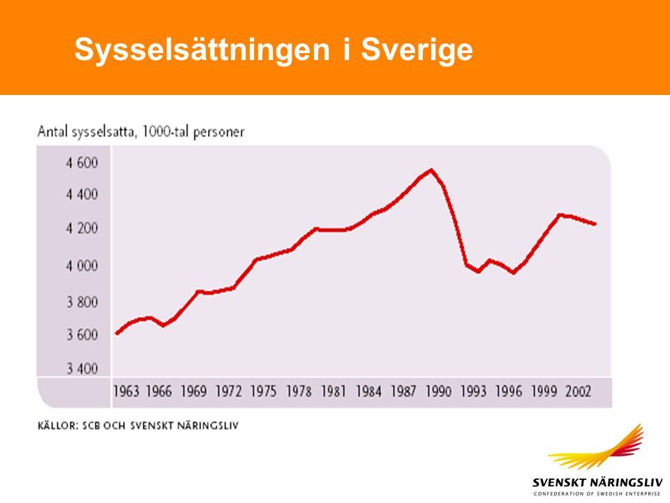 Sysselsättningen i Sverige
