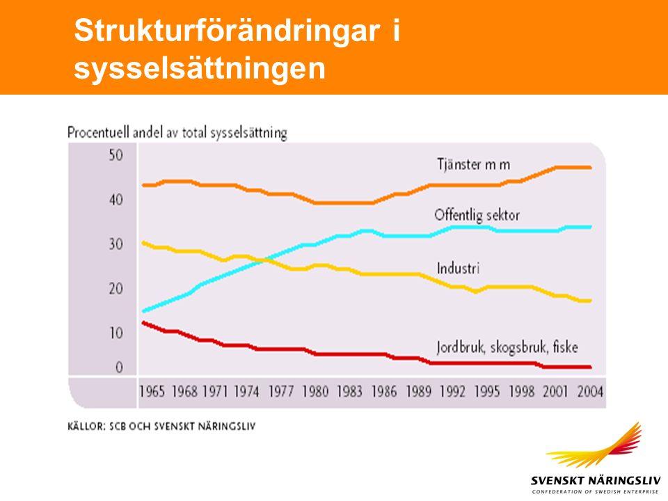 Strukturförändringar i sysselsättningen