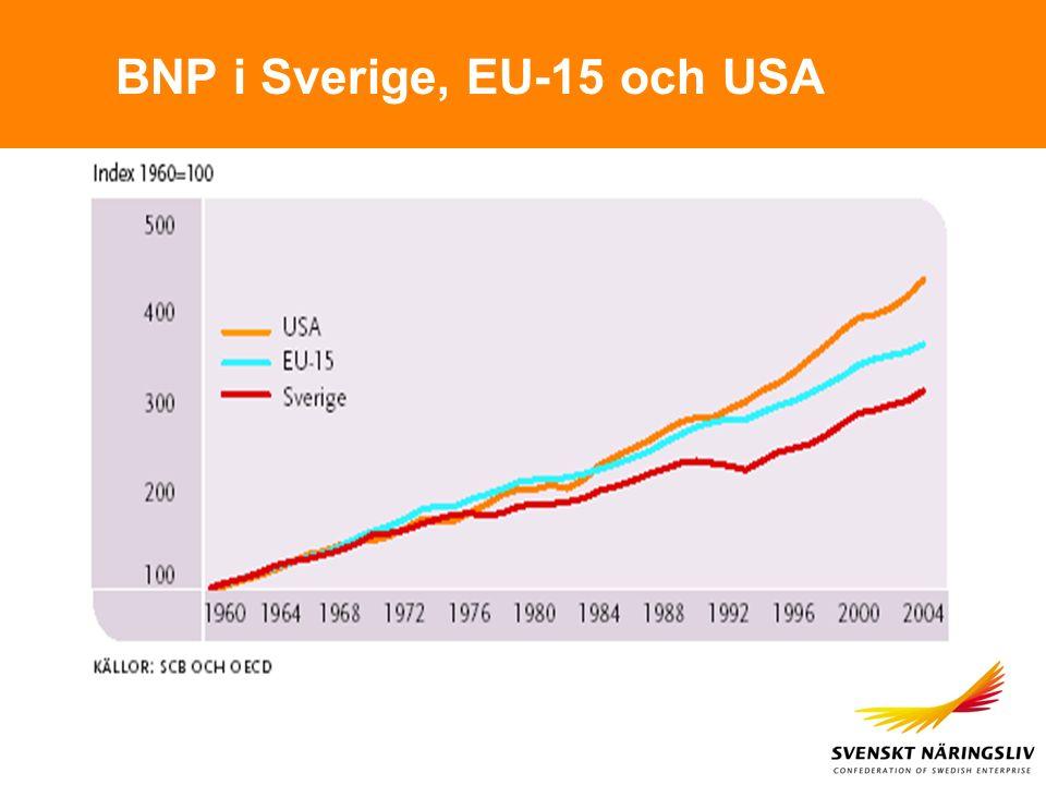 BNP i Sverige, EU-15 och USA