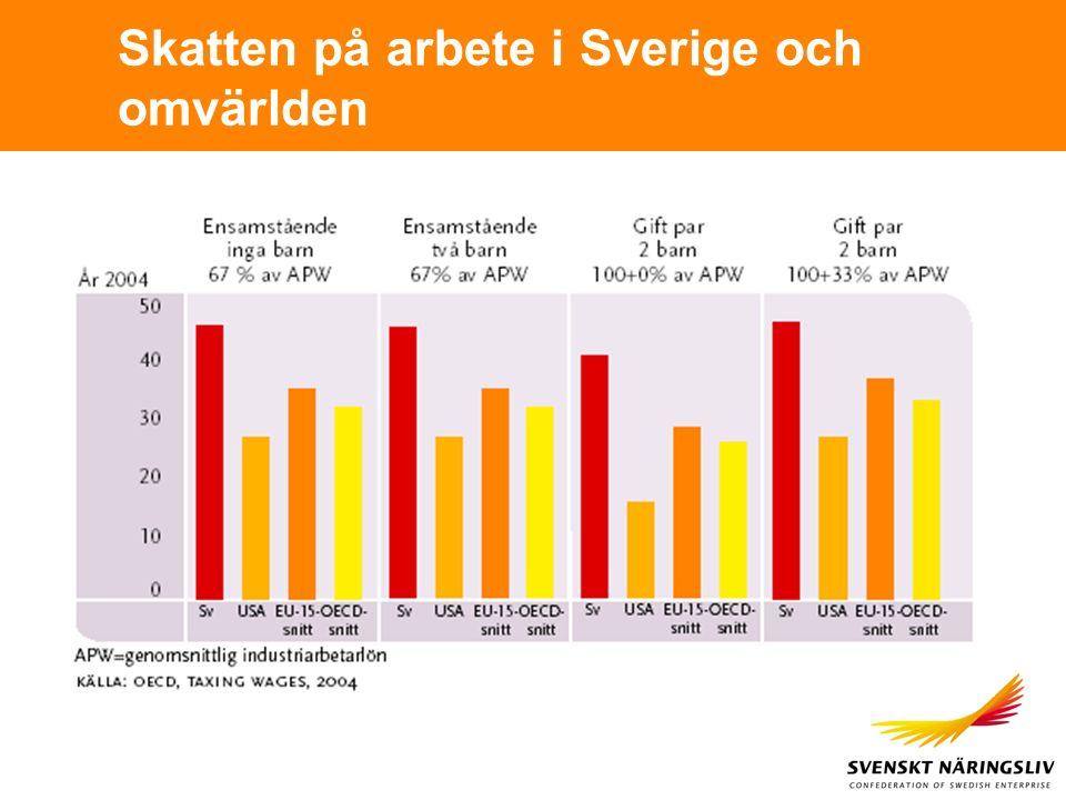 Skatten på arbete i Sverige och omvärlden