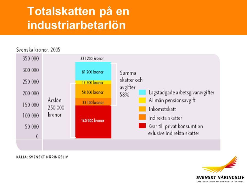 Totalskatten på en industriarbetarlön