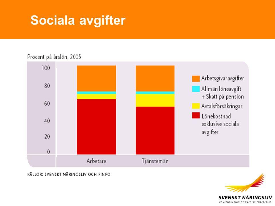 Sociala avgifter