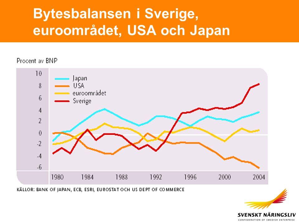 Bytesbalansen i Sverige, euroområdet, USA och Japan