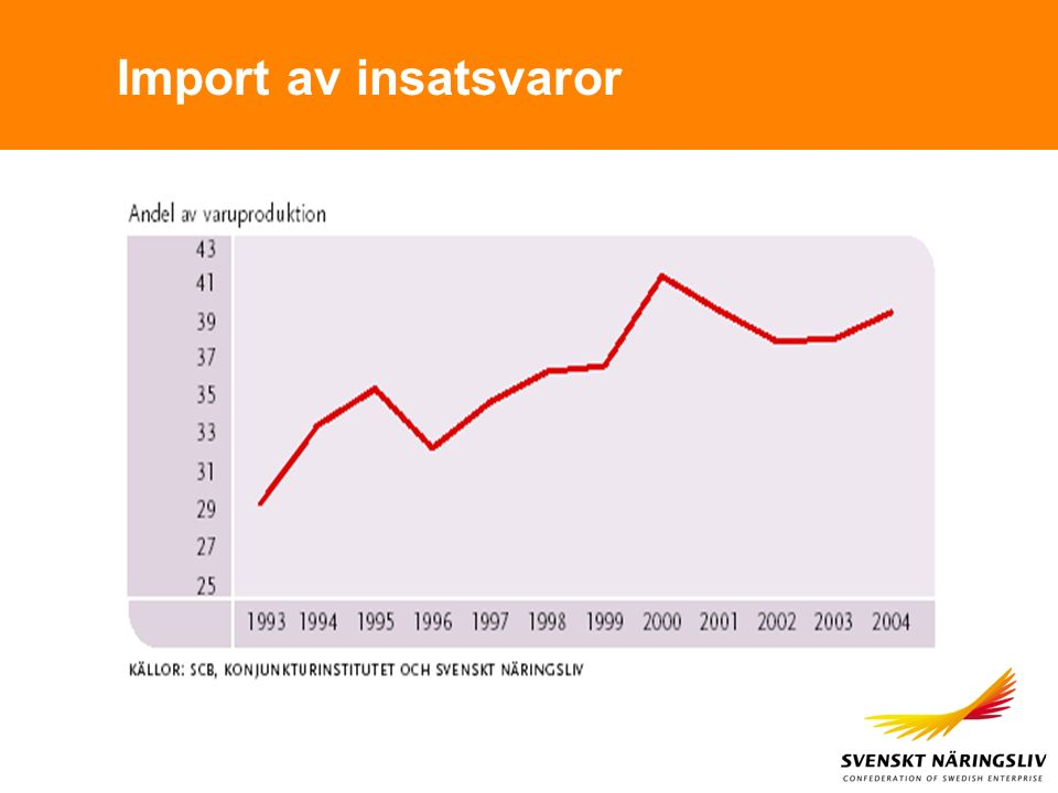 Import av insatsvaror