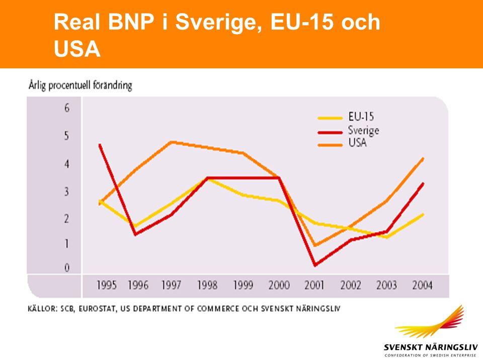 Real BNP i Sverige, EU-15 och USA
