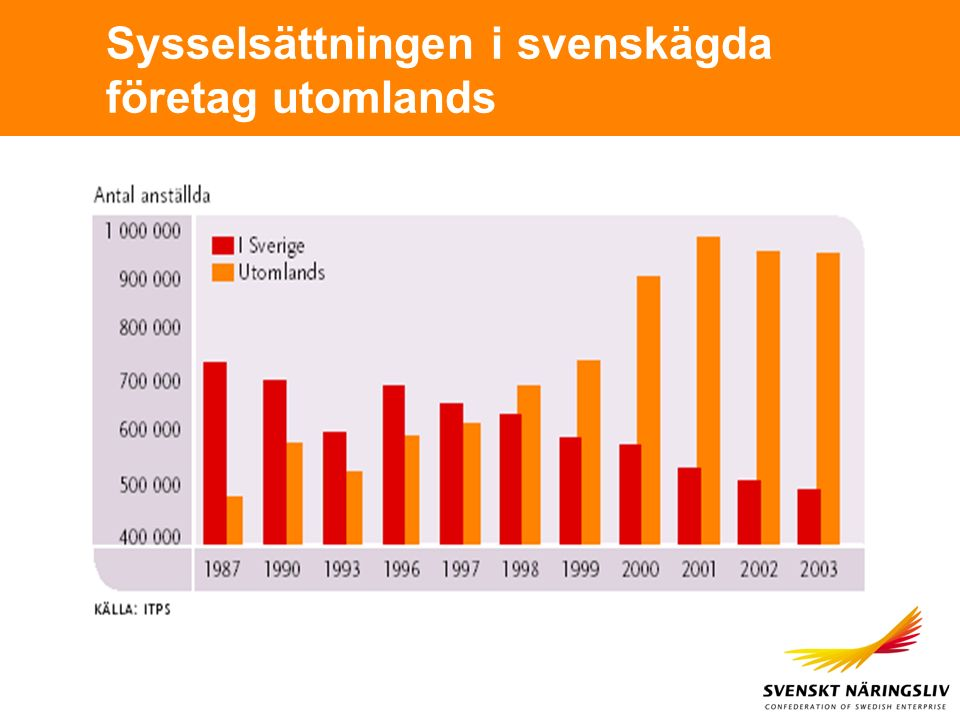 Sysselsättningen i svenskägda företag utomlands