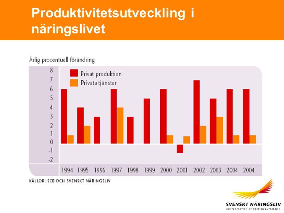 Produktivitetsutveckling i näringslivet