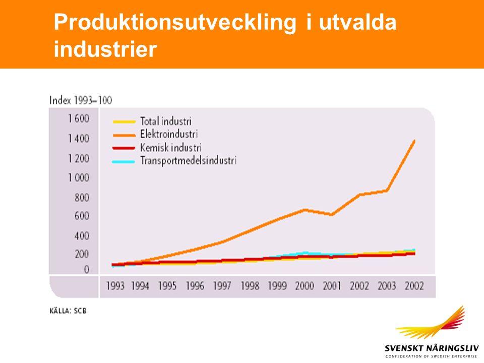 Produktionsutveckling i utvalda industrier