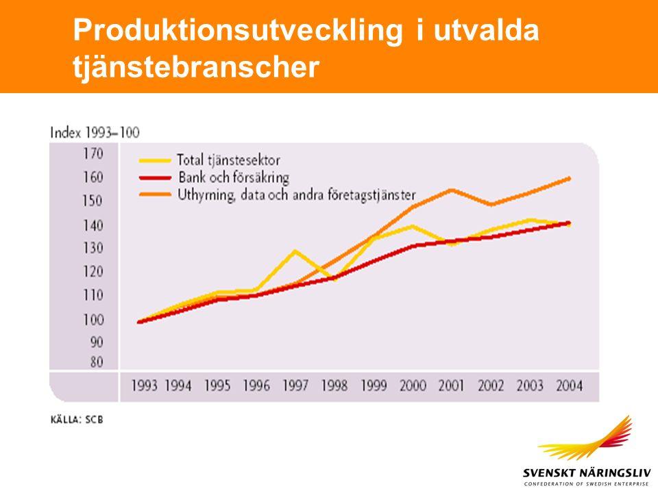 Produktionsutveckling i utvalda tjänstebranscher