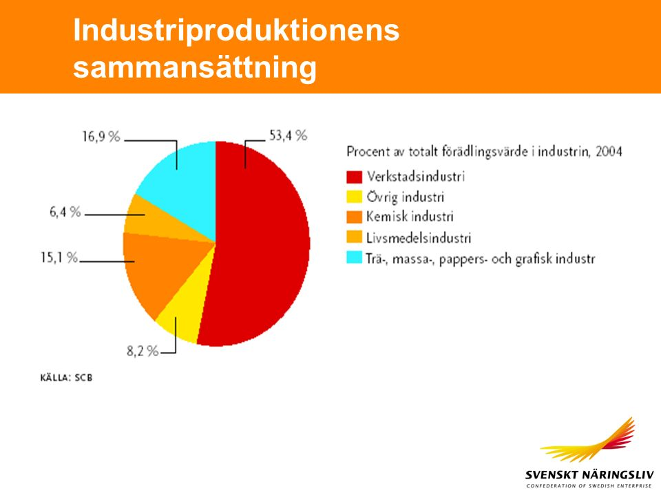Industriproduktionens sammansättning