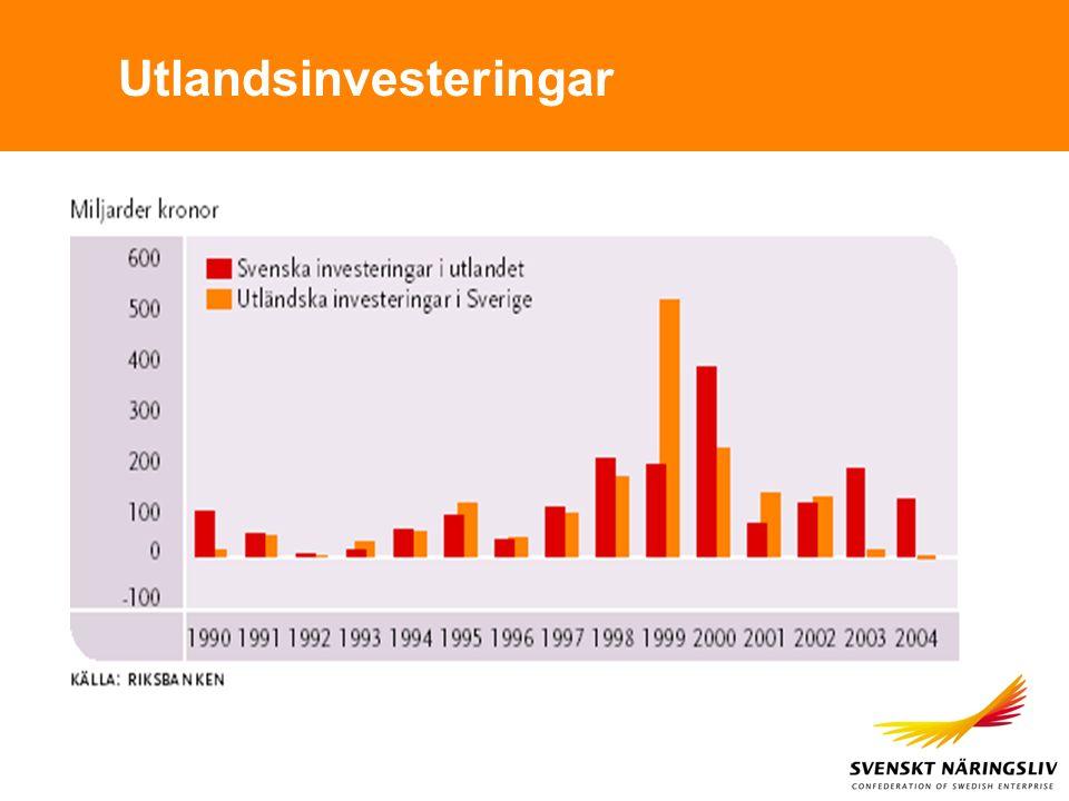Utlandsinvesteringar