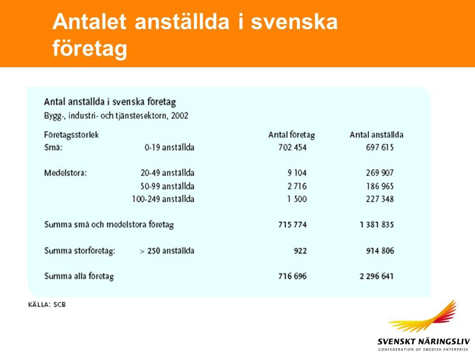 Antalet anställda i svenska företag
