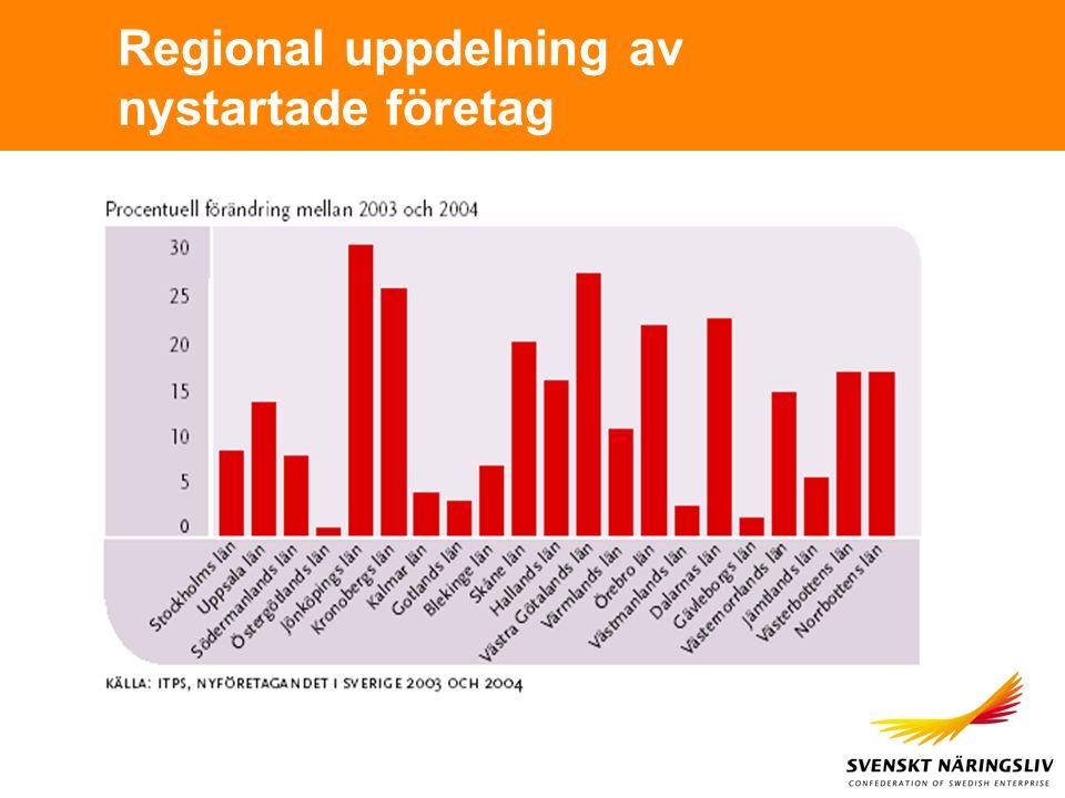 Regional uppdelning av nystartade företag