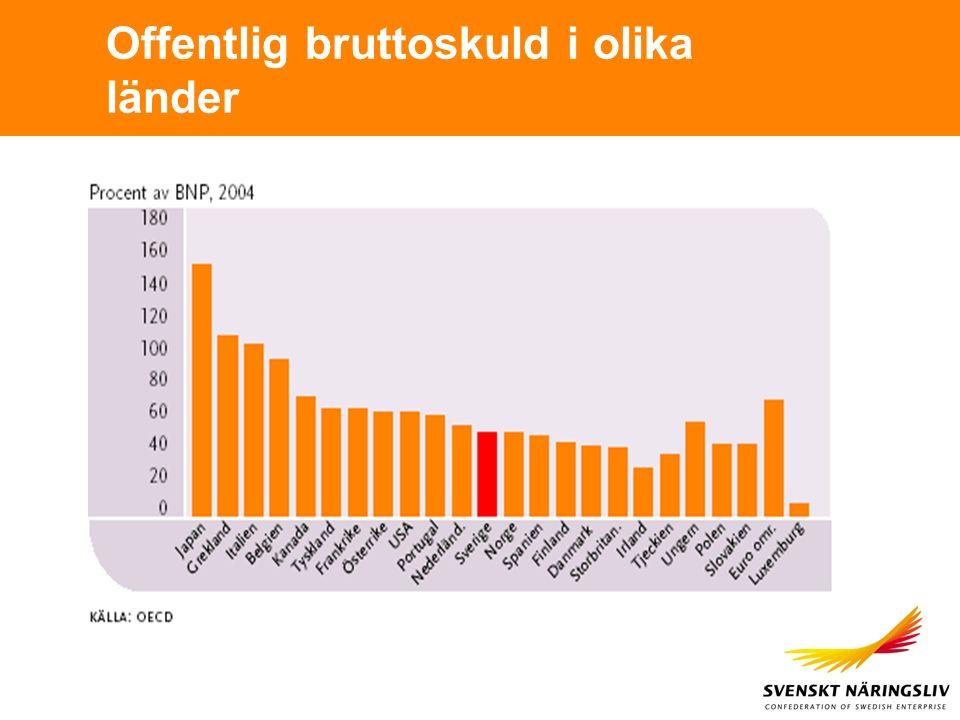 Offentlig bruttoskuld i olika länder