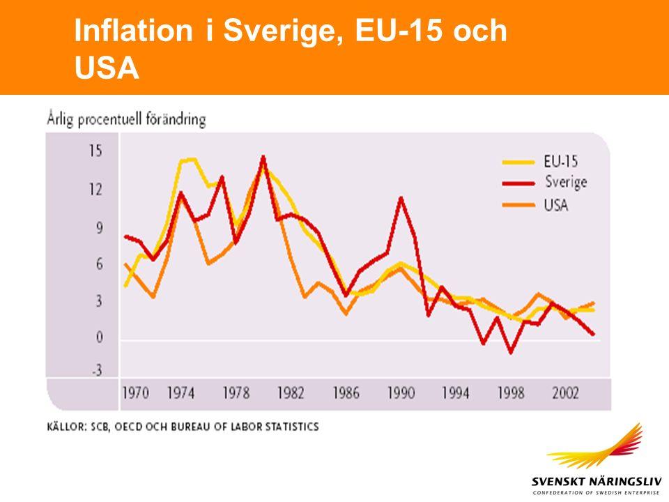 Inflation i Sverige, EU-15 och USA