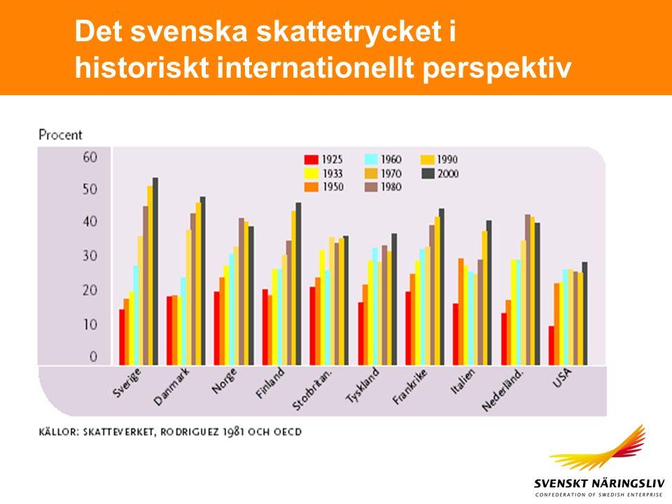Det svenska skattetrycket i historiskt internationellt perspektiv
