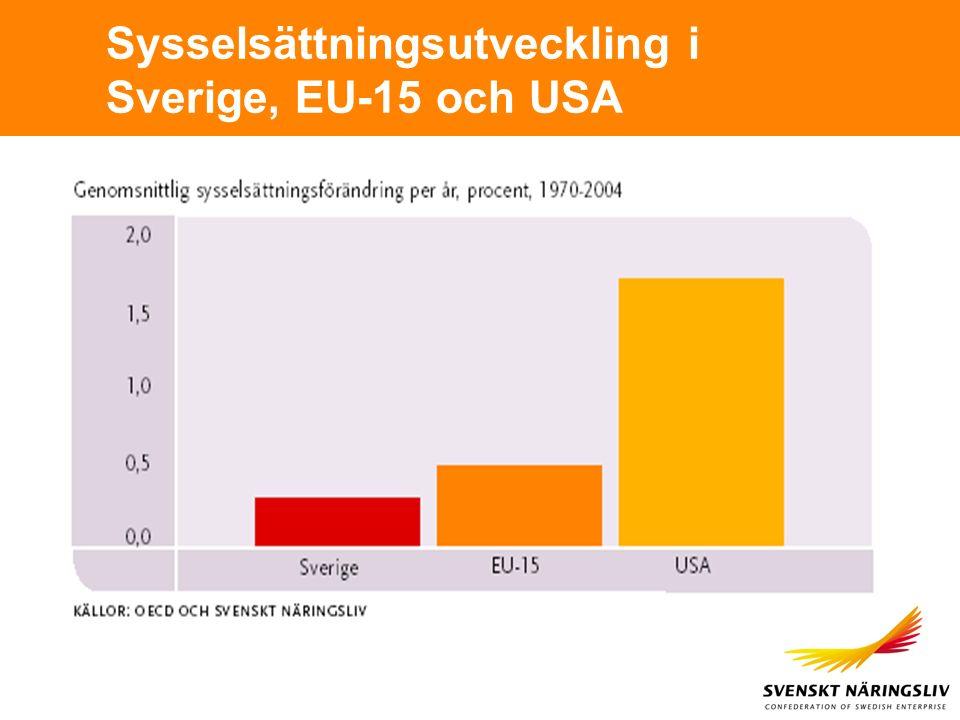 Sysselsättningsutveckling i Sverige, EU-15 och USA