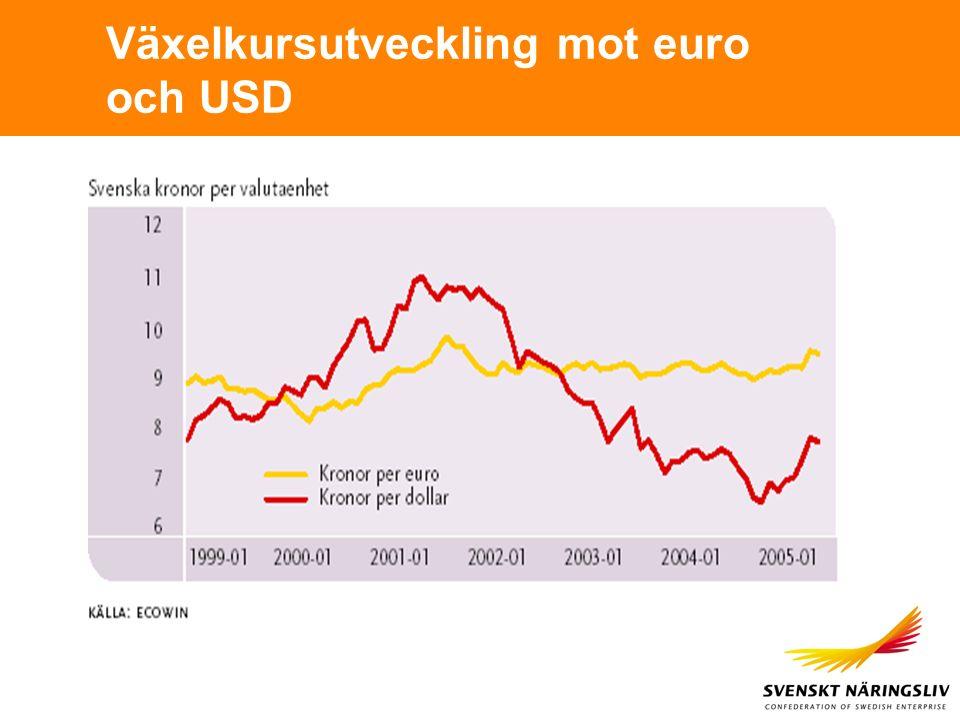 Växelkursutveckling mot euro och USD