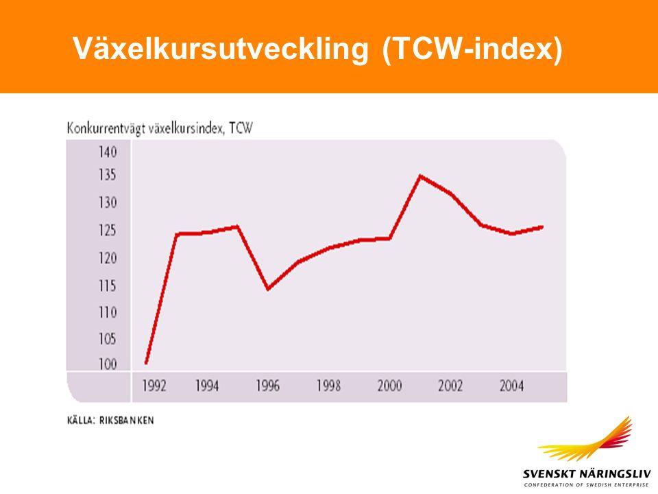 Växelkursutveckling (TCW-index)