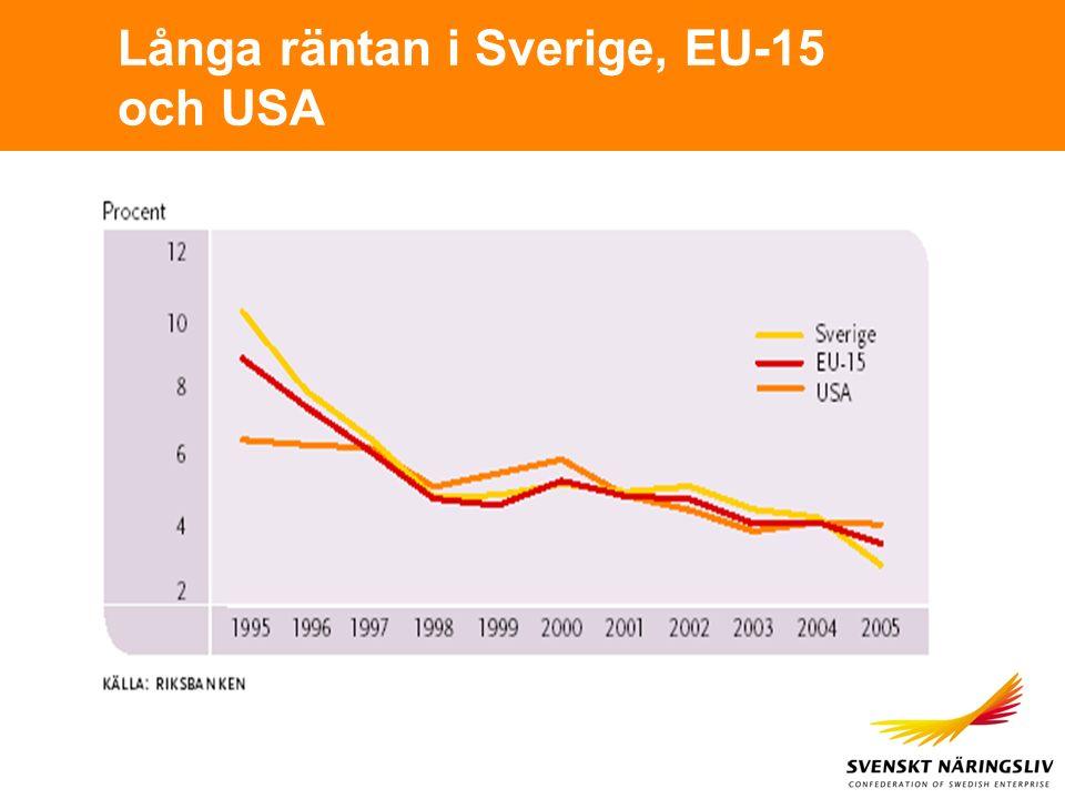 Långa räntan i Sverige, EU-15 och USA