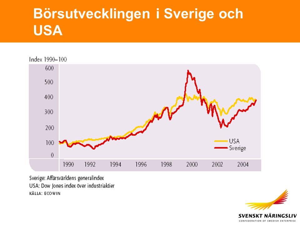 Börsutvecklingen i Sverige och USA