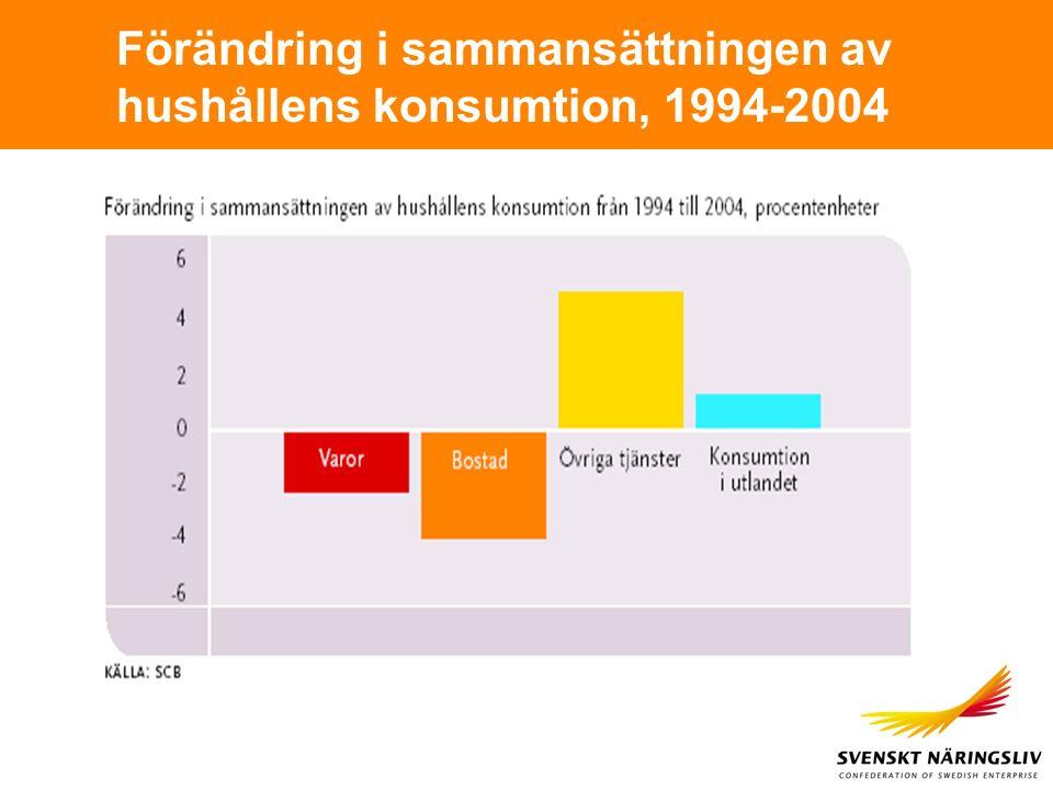 Förändring i sammansättningen av hushållens konsumtion, 1994-2004