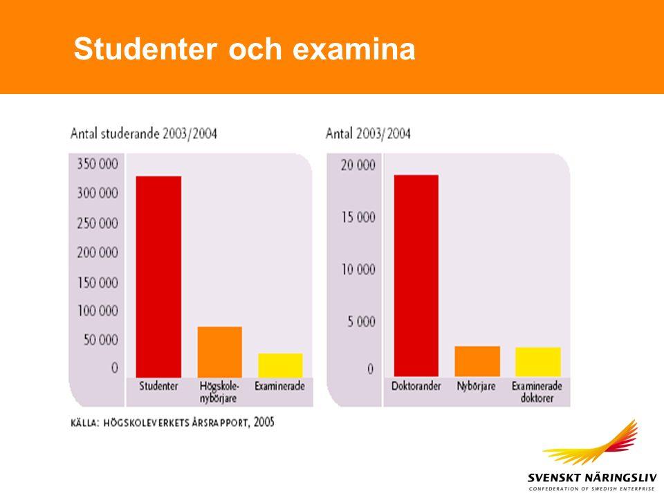 Studenter och examina