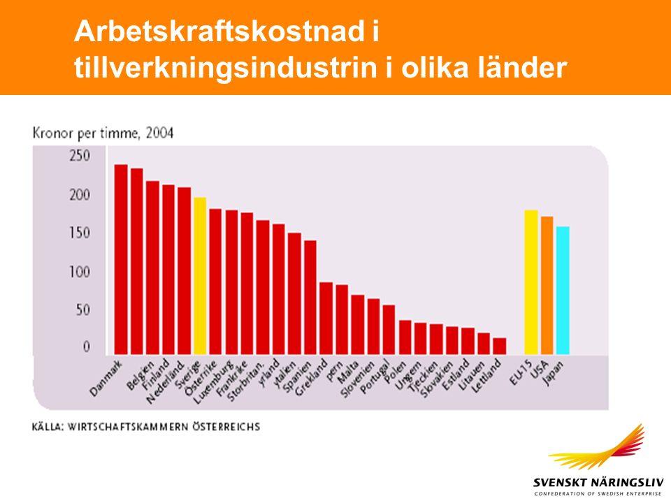 Arbetskraftskostnad i tillverkningsindustrin i olika länder