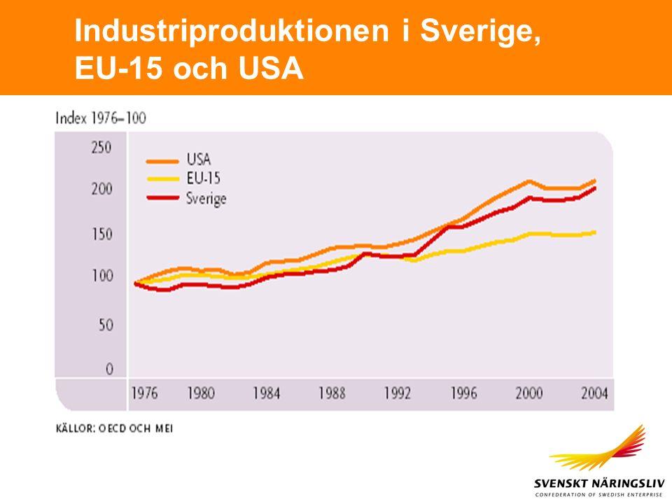 Industriproduktionen i Sverige, EU-15 och USA