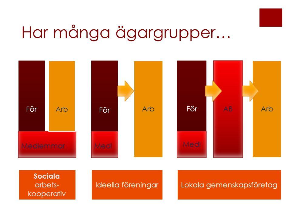 Medlemmar För Arb Medl För Arb För AB Arb Sociala arbets- kooperativ Ideella föreningarLokala gemenskapsföretag Medl Har många ägargrupper…