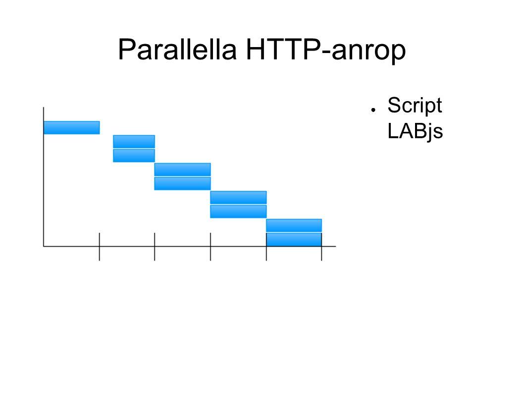 Parallella HTTP-anrop ● Script LABjs