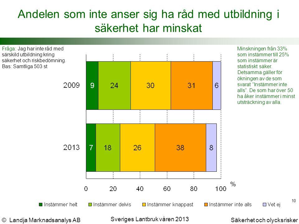 © Landja Marknadsanalys ABSäkerhet och olycksrisker Sveriges Lantbruk våren 2013 10 Andelen som inte anser sig ha råd med utbildning i säkerhet har minskat Fråga: Jag har inte råd med särskild utbildning kring säkerhet och riskbedömning.